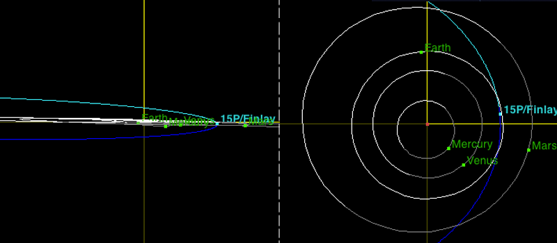 orbit of comet finlay